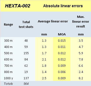 HEXTA-002 accuracy results picture4