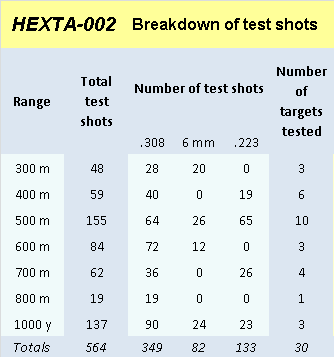 HEXTA-002 accuracy results picture1
