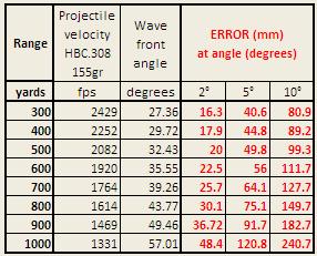 Table HBC308 155gr