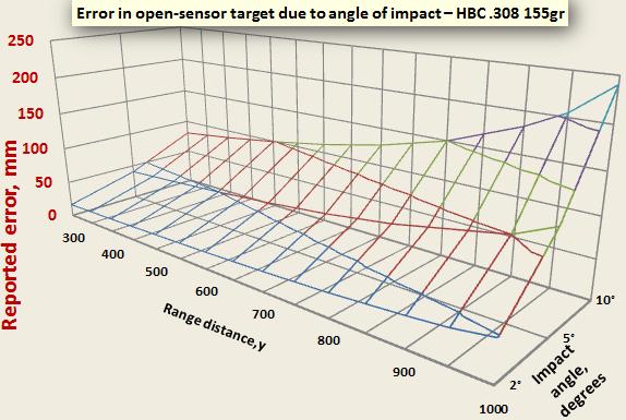 Graph HBC308 155gr